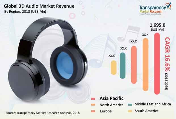 global 3D  audio market